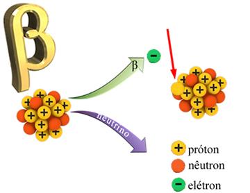 Emissão beta e de neutrino pelo núcleo