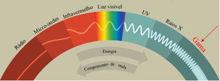 Espectro eletromagnético com radiação gama em destaque