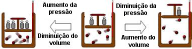 Esquema de transformação isotérmica em que a temperatura é mantida constante, mas a pressão e o volume variam