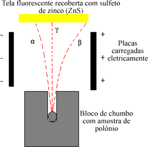 Esquema do experimento de Rutherford