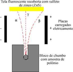 Esquema do experimento de Rutherford