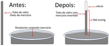 Experimento de Torricelli com barômetro de mercúrio