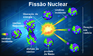 Esquema de fissão nuclear
