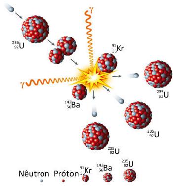 Exemplo de reação de fissão nuclear do urânio-235