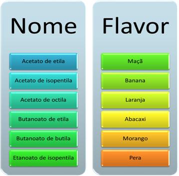 Exemplos de flavorizantes