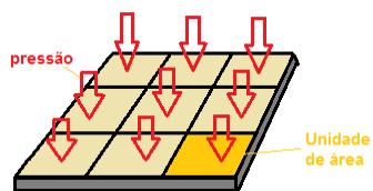 A pressão é a razão entre a força e a área da superfície onde a força está sendo aplicada