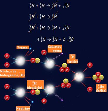 Possível reação de fusão de hidrogênios que ocorre no Sol