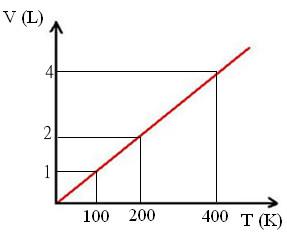 Gráfico de transformação isobárica segundo a lei de Charles e Gay-Lussac