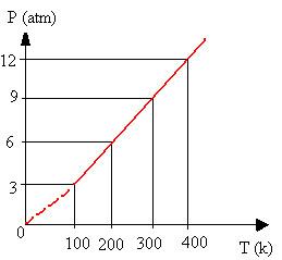 Gráfico de transformação isocórica ou isovolumétrica