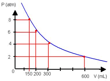 Gráfico de transformação isotérmica relacionando pressão e volume