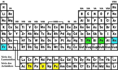 Exemplos de localização na Tabela Periódica de elementos que emitem radiação alfa e os elementos obtidos