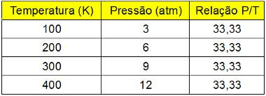 Tabela com valores de variação de temperatura e pressão em transformação isocórica