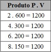 Tabela que mostra como o produto PV é constante em transformações isotérmicas