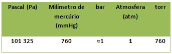 Tabela de equivalências entre as unidades de pressão