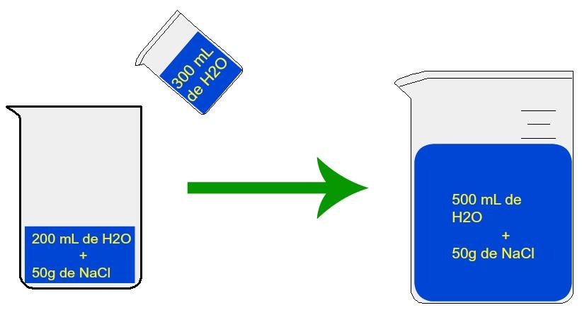 Adição de uma certa quantidade de solvente a uma solução