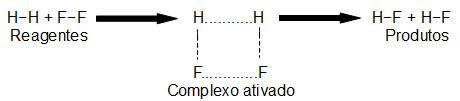 Formação do complexo ativado a partir da reação entre H2 e F2