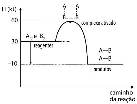 Energia de ativação de uma reação genérica (Gráfico retirado de um exercício da UEL)