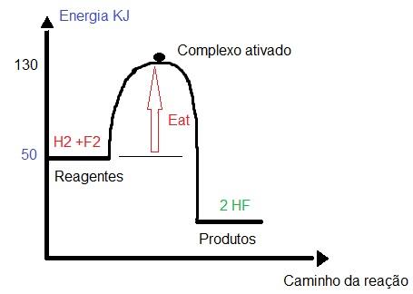 Gráfico que apresenta os valores da energia dos reagentes e o complexo ativado