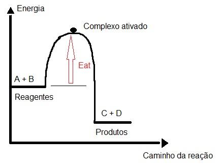 Gráfico que apresenta indicação da energia de ativação