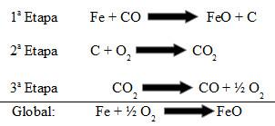 Equações químicas que envolvem a formação do óxido de ferro II (FeO)