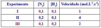 Tabela sobre etapas da síntese da amônia