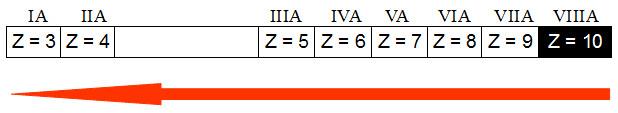 O aumento da eletropositividade em um período da Tabela Periódica acontece da direita para a esquerda