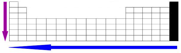 Esquema que representa o aumento da eletropositividade nos períodos e famílias da Tabela Periódica