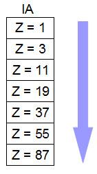 Aumento da eletropositividade em uma família da Tabela Periódica