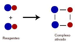 Representação da formação do complexo ativado entre duas moléculas