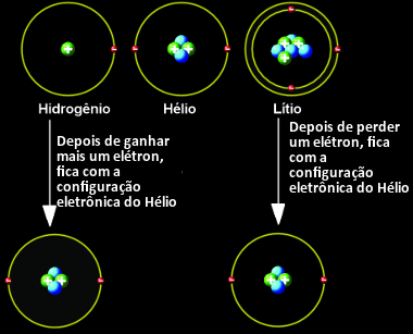 Hidrogênio e lítio ficam estáveis com a configuração do hélio (gás nobre)