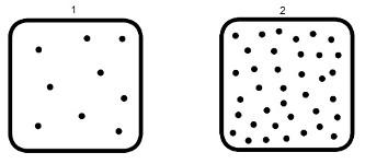 Representação de dois recipientes que apresentam um número de moléculas menor e maior, respectivamente