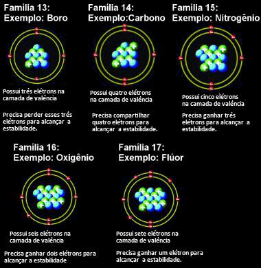 O que deve acontecer com os átomos de cada família para ficarem estáveis segundo a teoria do octeto