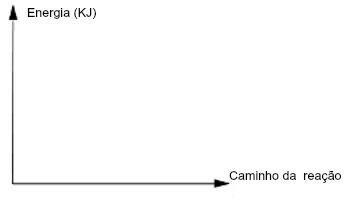 O gráfico da velocidade de reações aborda a energia e o caminho da reação