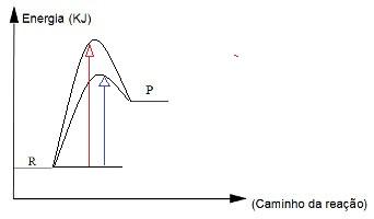 A curva com a seta vermelha indica uma reação ocorrendo com maior velocidade por ter uma energia de ativação menor graças à presença do catalisador