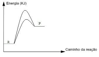 A curva mais baixa indica a presença de um catalisador