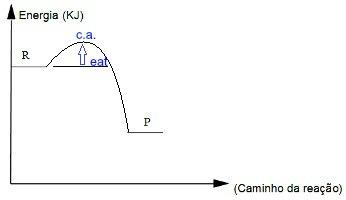 Gráfico que apresenta a energia de ativação e o complexo ativado de uma reação química