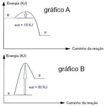 O gráfico A tem uma energia de ativação menor do que o gráfico B, logo indica uma reação mais lenta
