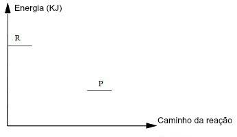 No estudo gráfico da velocidade das reações, os reagentes partem do eixo y e os produtos estão mais afastados desse eixo