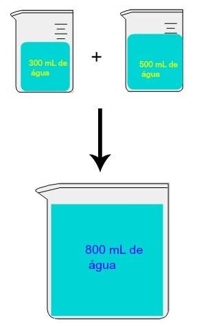 Em uma mistura de soluções, sempre que o solvente for o mesmo, podemos somar os volumes misturados