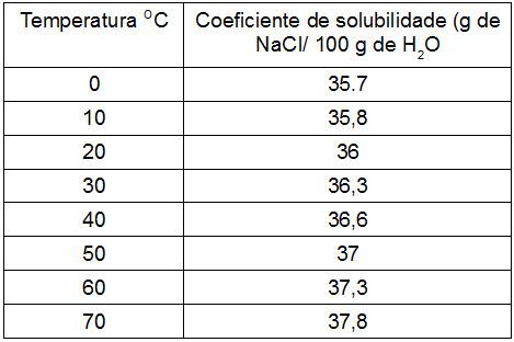 Tabela demonstrando a variação da solubilidade do NaCl em água em função da temperatura