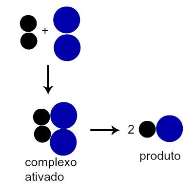 Esquema que representa a formação de um produto após a formação do complexo ativado