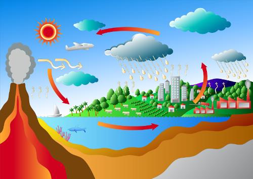 O ciclo do enxofre passa por diversas etapas, que ocorrem tanto no solo e na água como na atmosfera