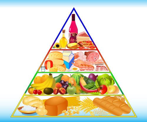 Observe os quatro níveis da pirâmide alimentar. A base representa alimentos ricos em carboidratos